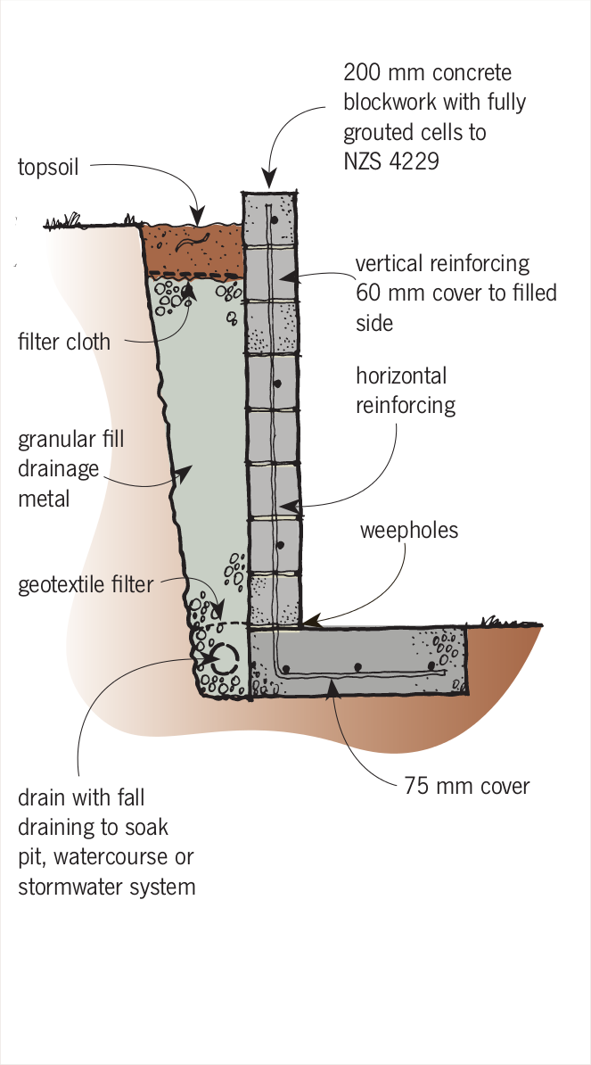 The Concrete Retaining Wall Foundation Design Example