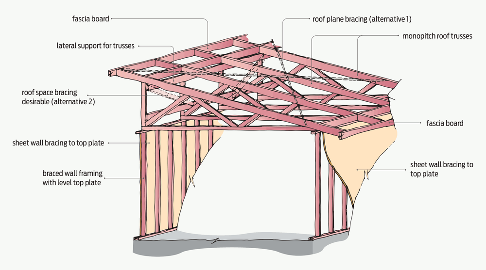 Roof construction mono pitch roof construction drawings for Mono pitch house plans