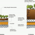 Figure 1 Typical warm green roof construction.
