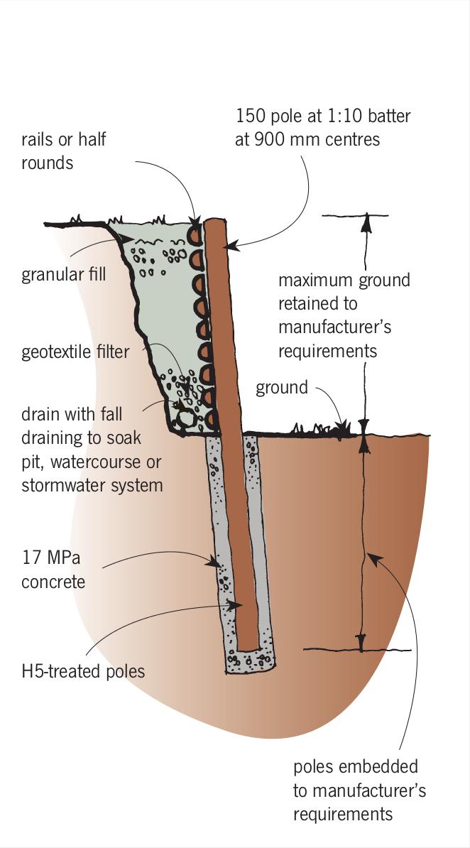 Building code retaining wall drainage