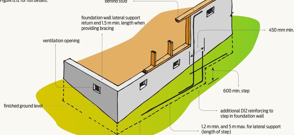 Concrete foundation wall reinforcing | BRANZ Build