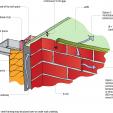 Figure 2 Brick veneer – top of wall.