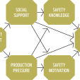 Figure 1: An integrative model of safety behaviour